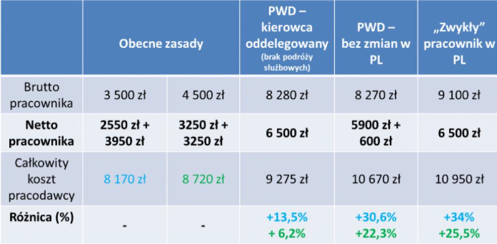 Wyliczenia wynagrodzeń kierowców zawodowych pochodzą z programu 4Trans firmy Inelo